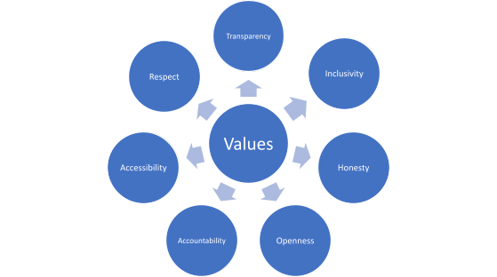 Values: Transparency, Inclusivity, Honesty, Openness, Accountability, Accessibility, Respect